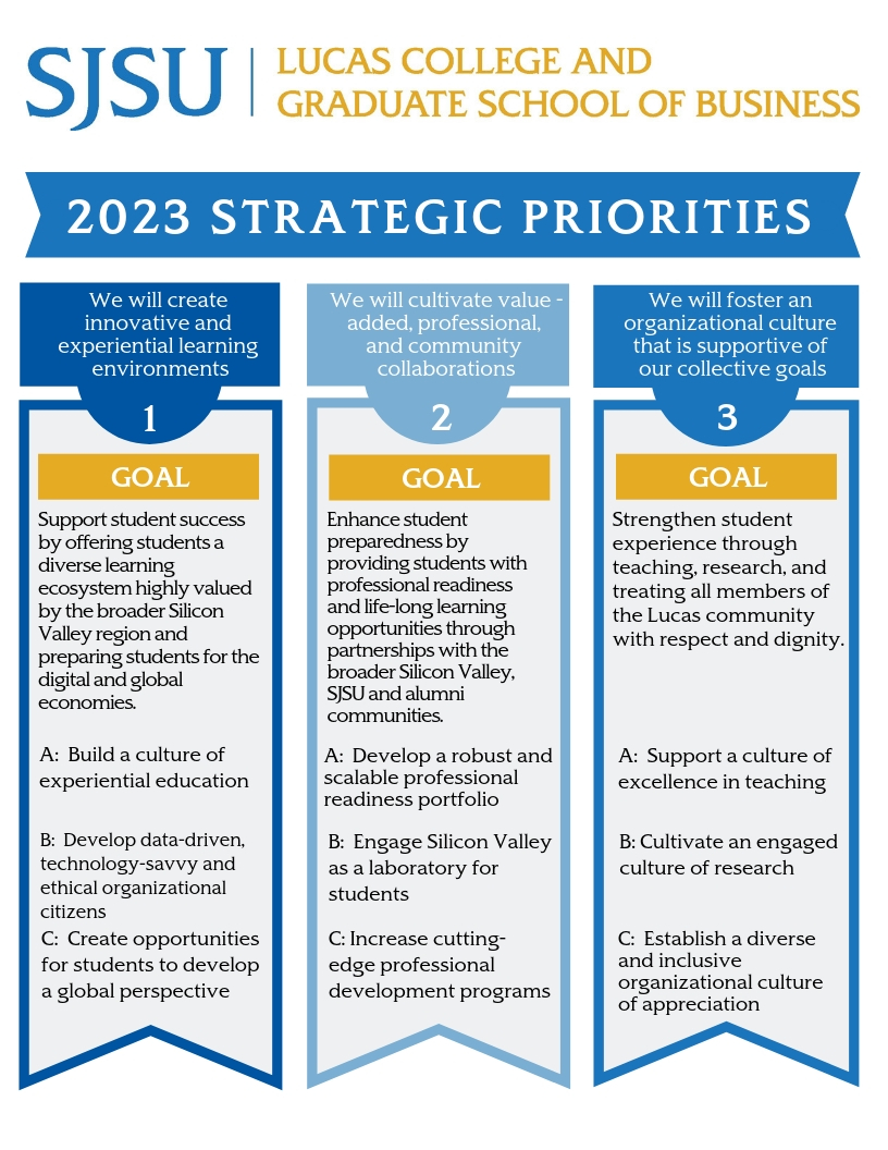 2023 STRATEGIC PRIORITIES DIAGRAM